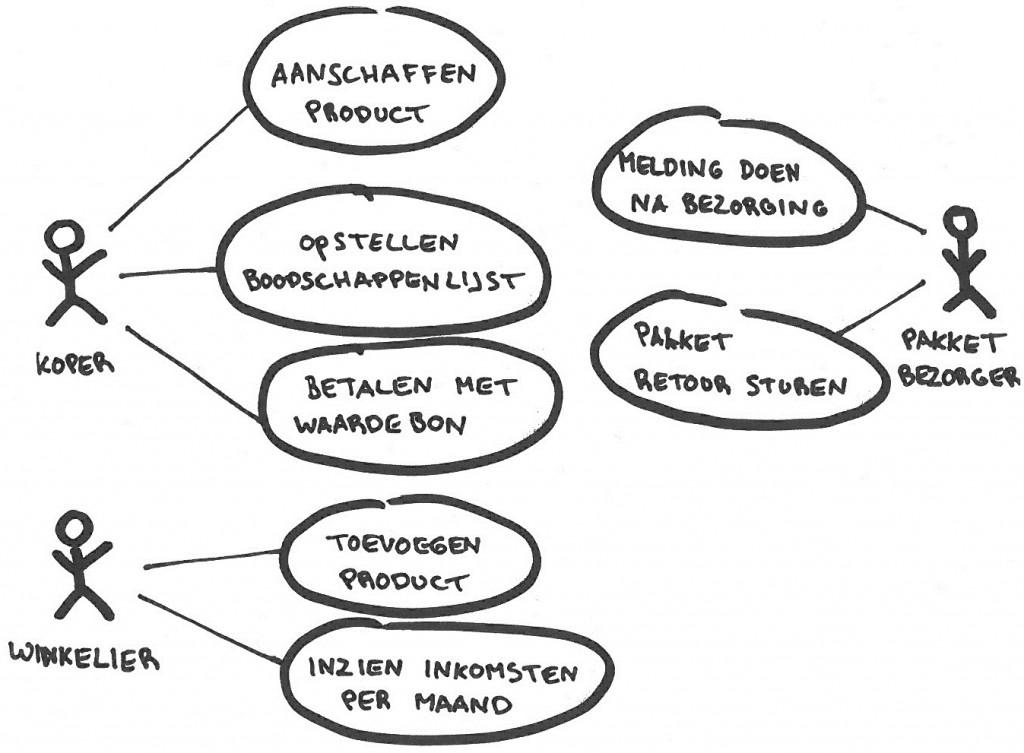 Voorbeeld van een use case diagram