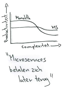 Microservice productiviteit