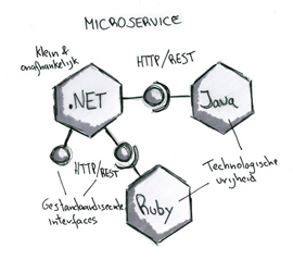 Microservice interfaces