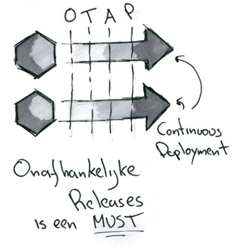 Microservices continuous deployment